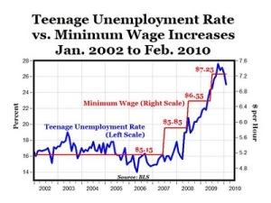 Minimum Wage.Teen Unemployment