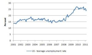 US_teenage_unemployment_rate