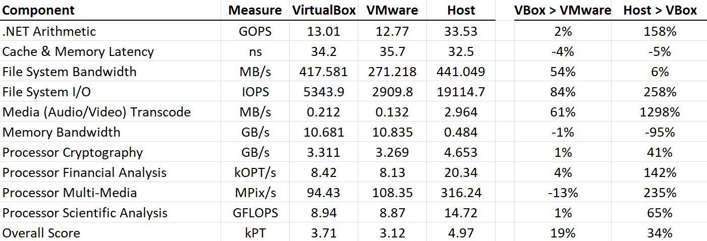 Choosing the Best Benchmarks: A Comparison of VirtualBox vs